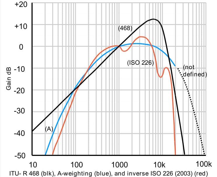 History Of Effective Audio Recordings The Fletcher Munson Curve