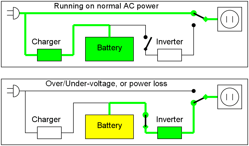 Uninterruptible Power Supply: A Quick Guide For Performers